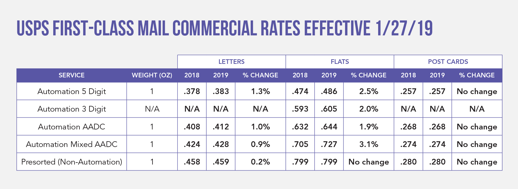 USPS Commercial First-Class Mail Rates Effective January 27, 2019