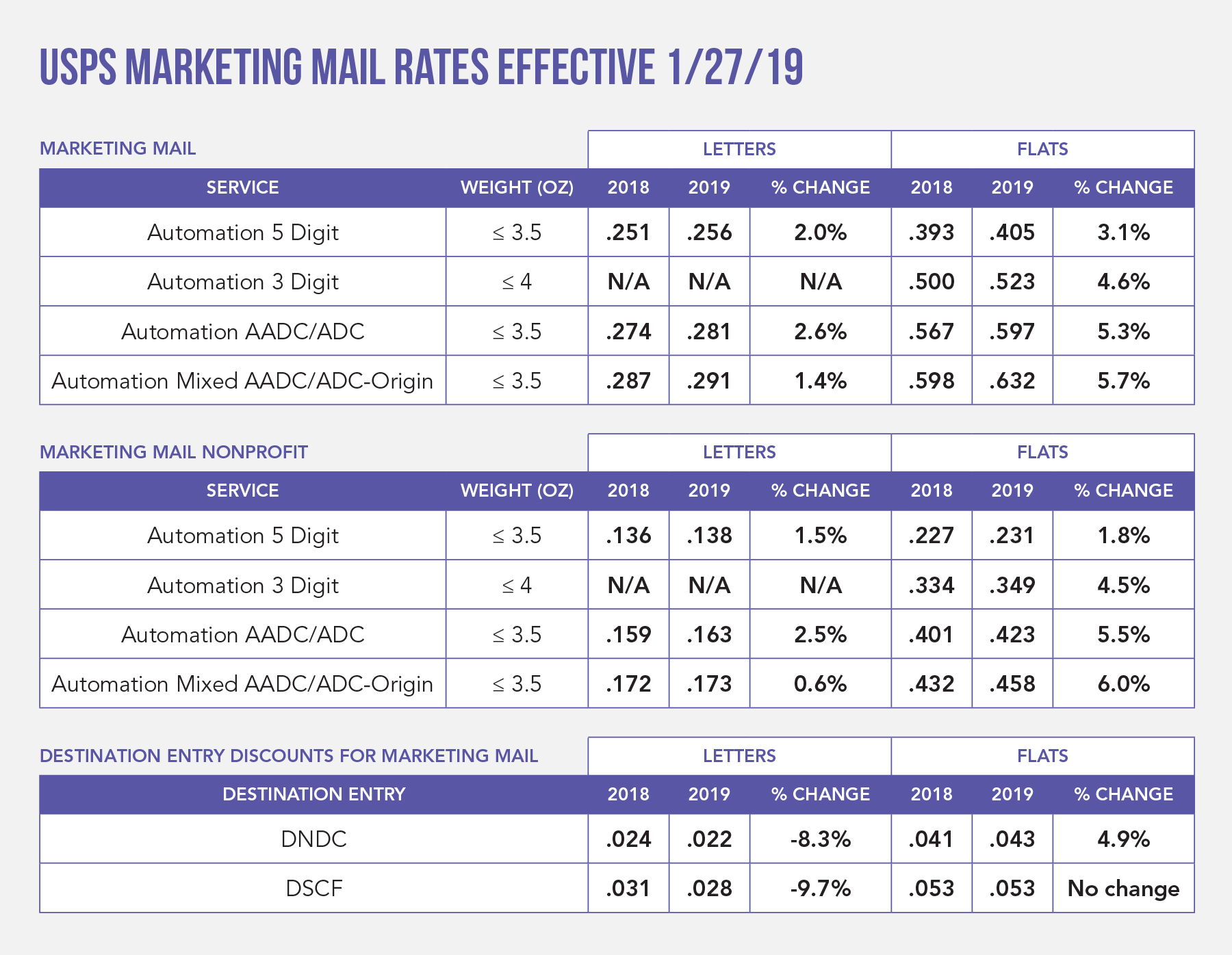 USPS Marketing Mail Rates Effective January 27, 2019