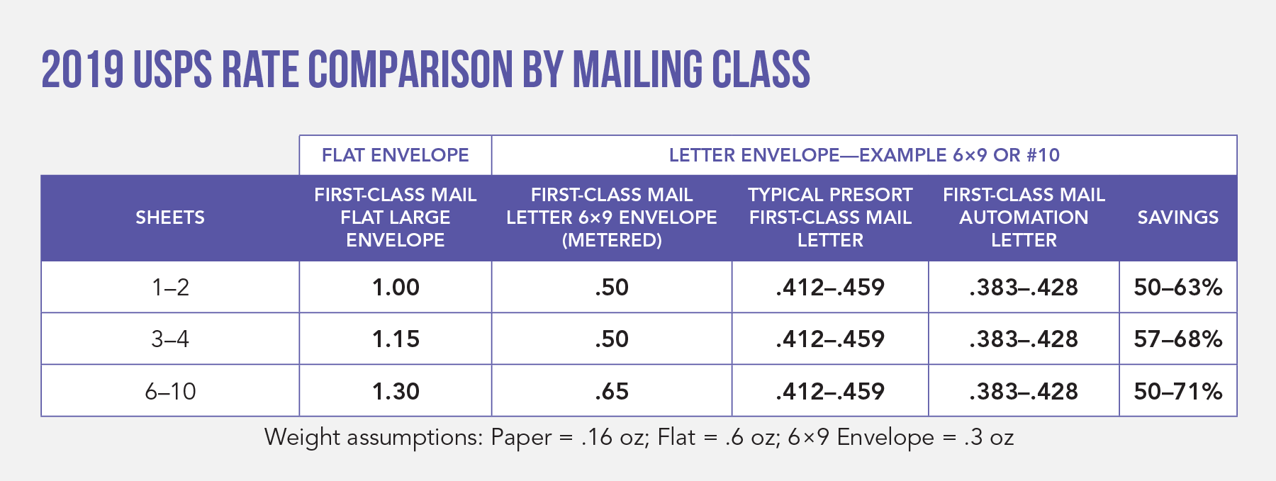 2019 USPS Rate Comparison by Mailing Class