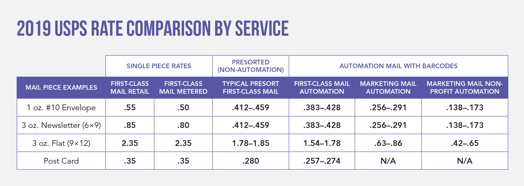 2019 USPS Rate Comparison by Service