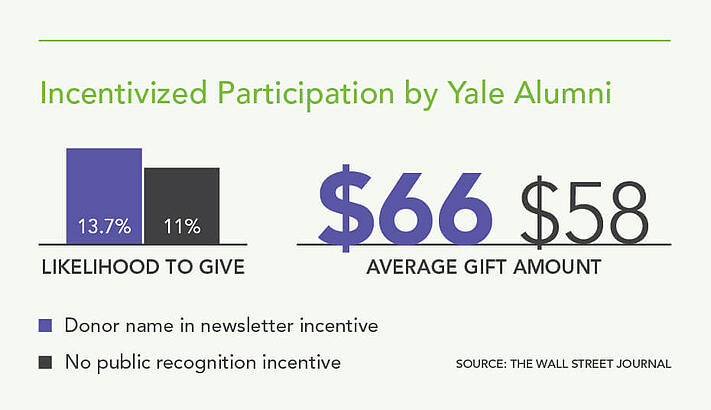 Incentivized Participation by Yale Alumni