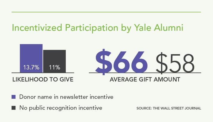Incentivized Participation by Yale Alumni