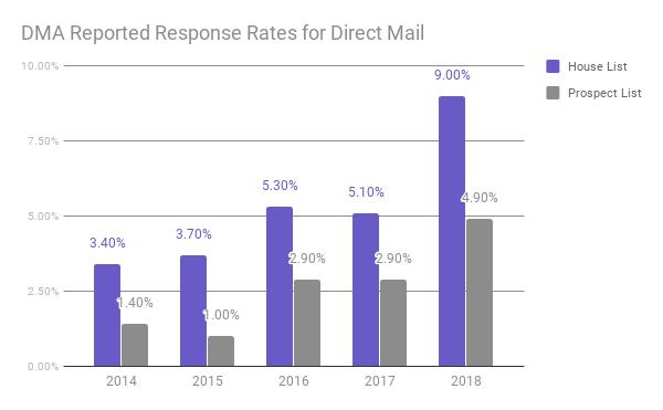 DMA_Response_Rates_2018