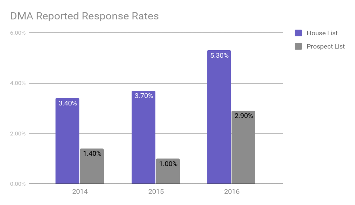 DMA-DirectMail-ResponseRates