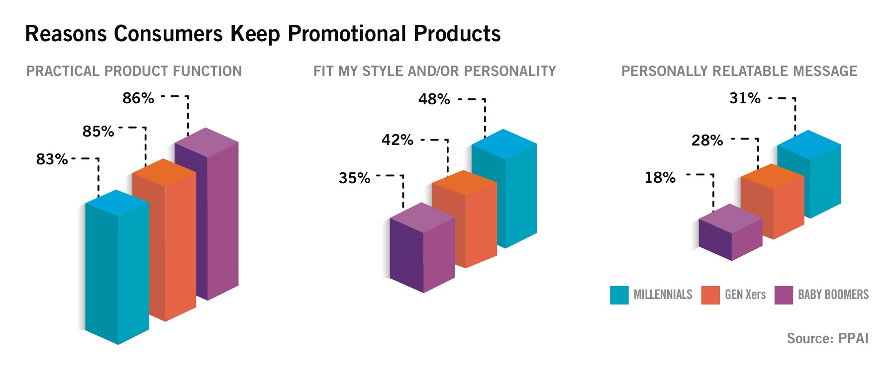 PPAI: Reasons Consumers Keep Promotional Products