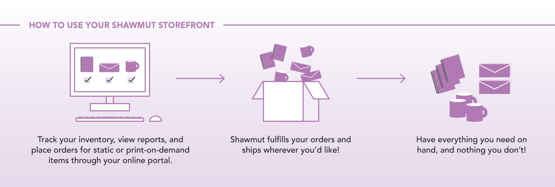 How to use your Shawmut Storefront