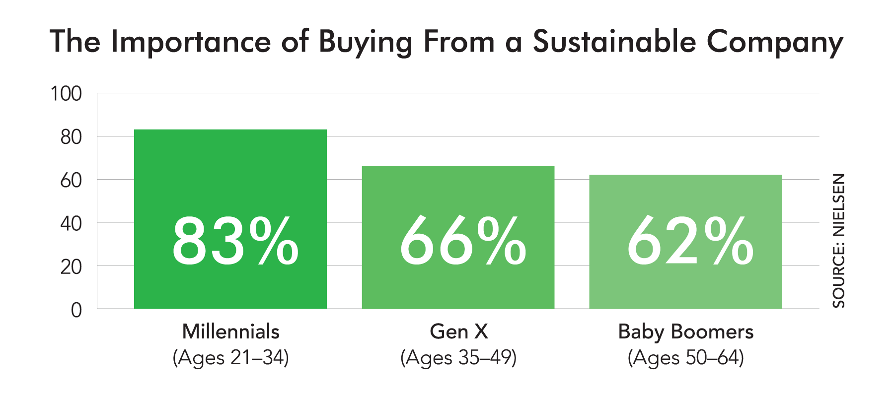 The Importance of Buyung From a Sustainable Company