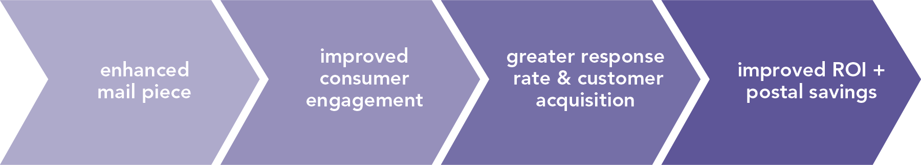 Enhanced mail piece leads to improved consumer engagement leads to greater response rate & customer acquisition leads to improved ROI and postal savings