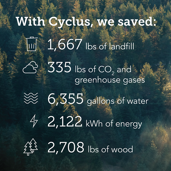With Cyclus, we saved landfill, greenhouse gases, water, energy and wood.